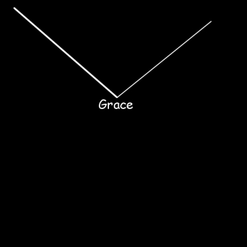 The Fall and Rise of Grace