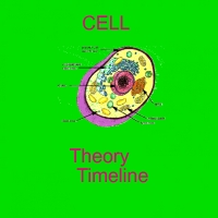 Cell Theory Time Line