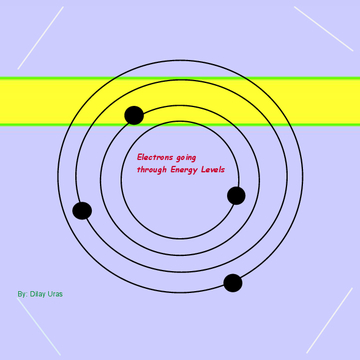 Energy Level Process for Electrons