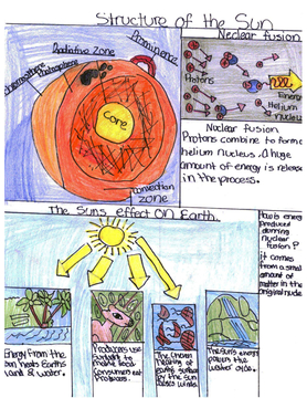 Our Science Illustrations